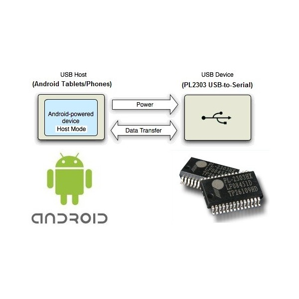 PL2303HXD مبدل usb به سریال (ویندوز8 و آندروید)